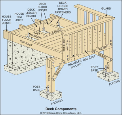 Deck Component Parts Illustration